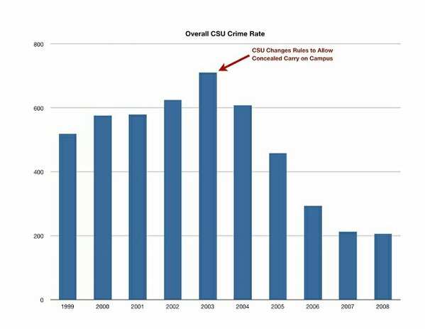 CSU Crime Rate